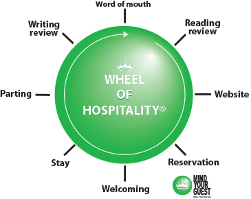 Dissertation service quality hospitality industry