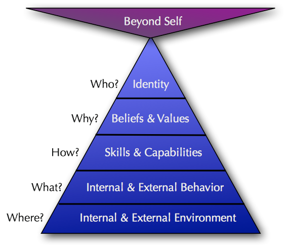 neurological levels Robert Dilts Step to an Ecology of Mind Gregory Bateson values beliefs skills behavior hostess host model of attention hospitality service quality customer service training hospitality Mind Your Guest Robert Bosma